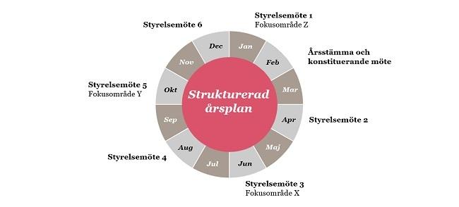 Strukturerad årsplan_