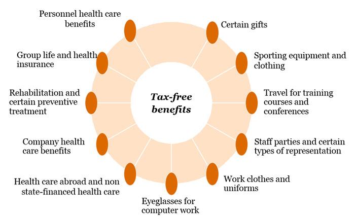 Tax_free_benefits_Engelska